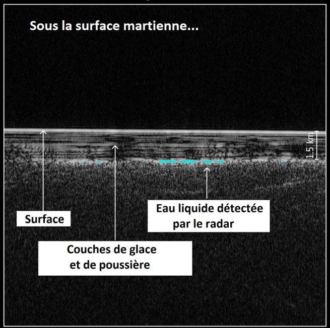 Vue en coupe de la surface martienne. Le lac se trouverait à 1,5 km sous la surface.